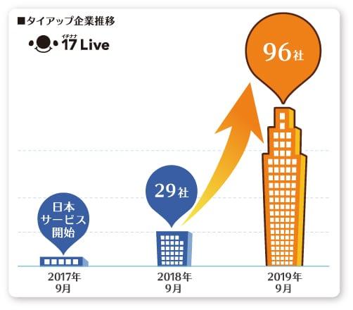 17LIVE(イチナナ)のユーザータイアップ企業